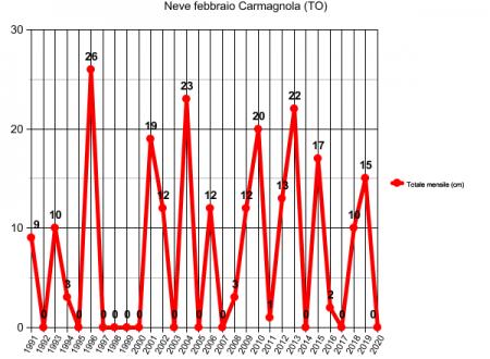 Distribuzione della neve mensile a Carmagnola
